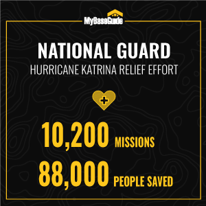 At the end of the relief effort following hurricane Katrina, the National Guard saved 88,000 people via airlift and flew over 10,200 missions.