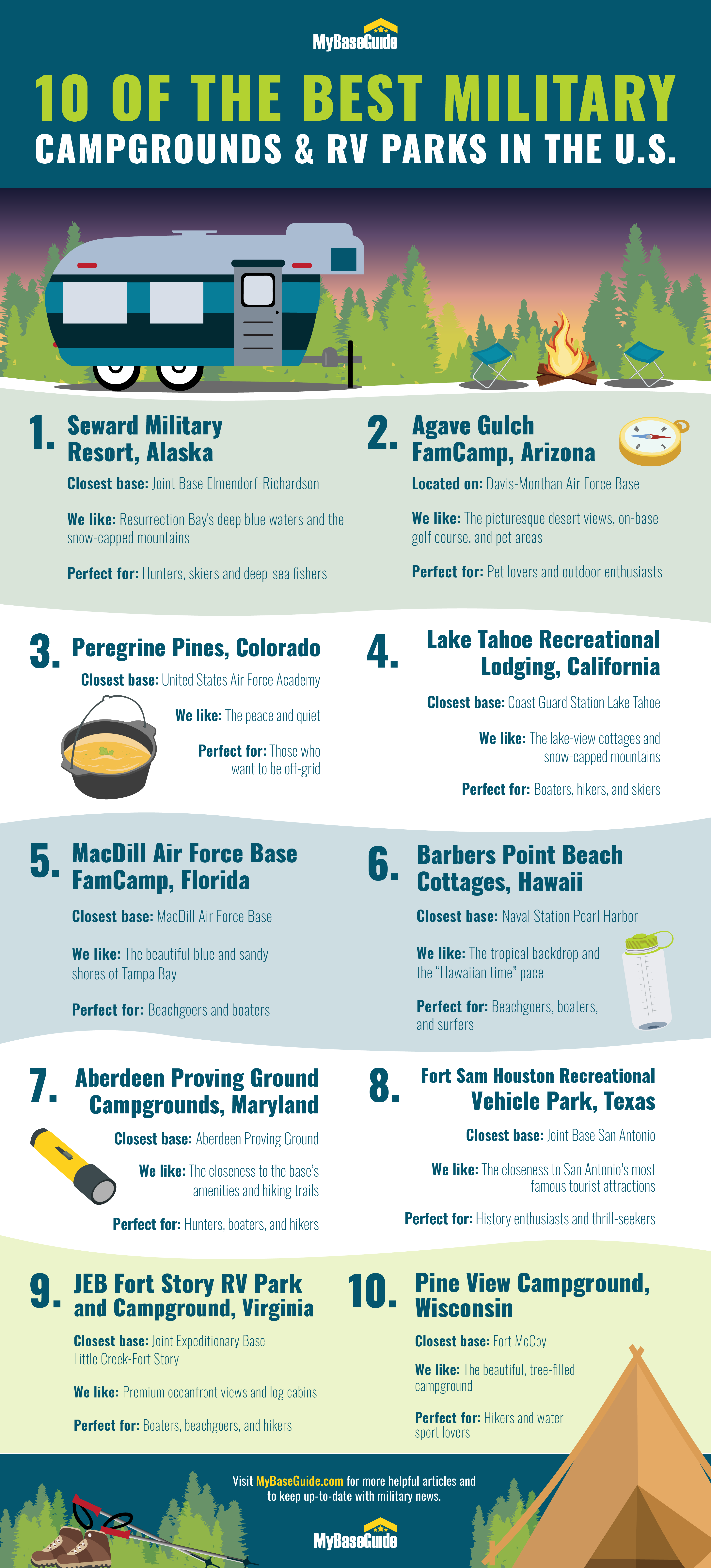 10 of the Best Military Campgrounds & RV Parks in the United States Infographic