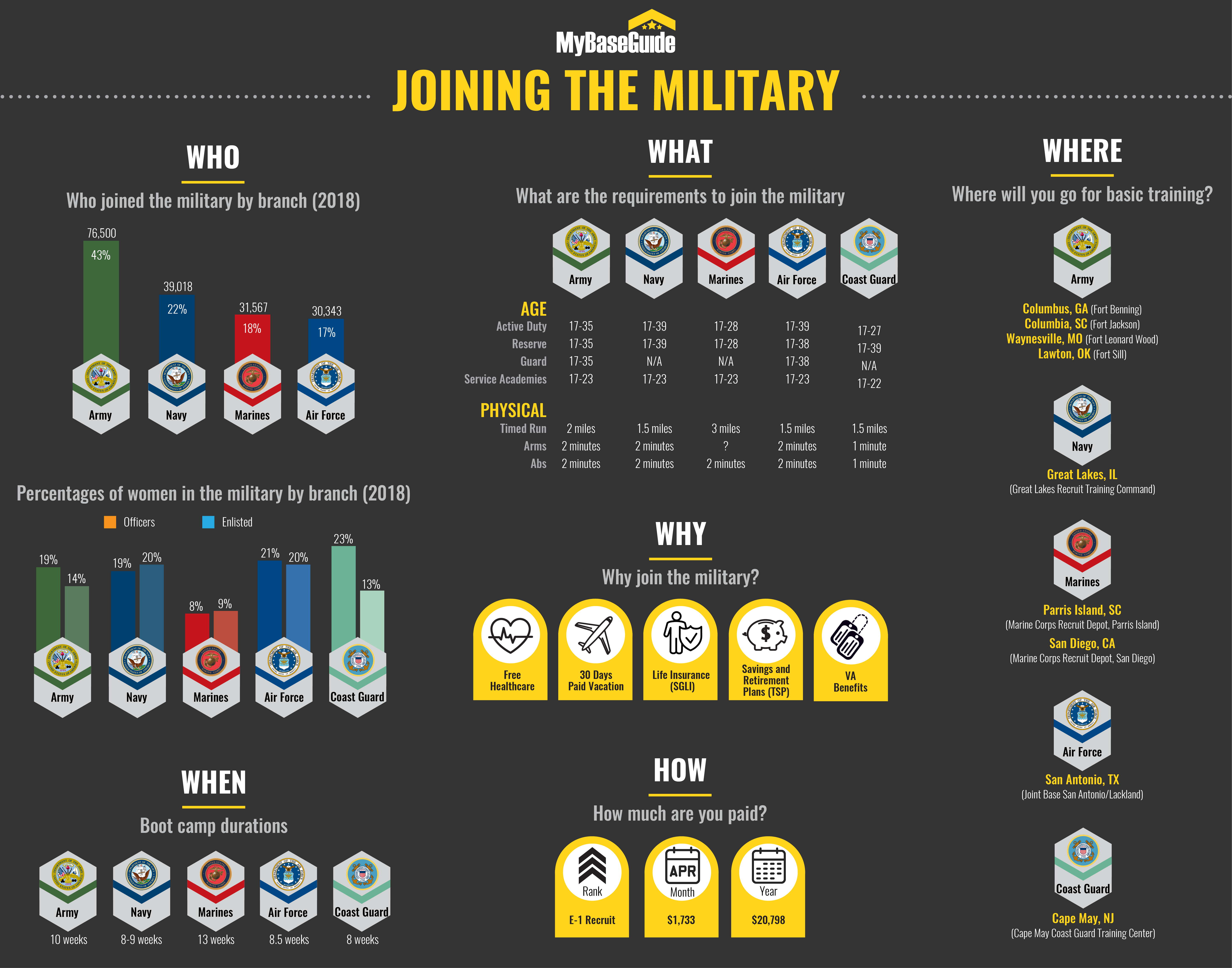 Joining the Military: In-Depth Guide & Expert Tips Infographic