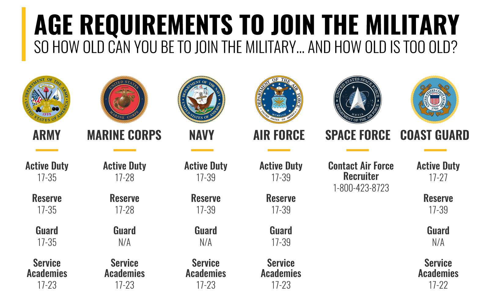 Age Requirements to Join the Military