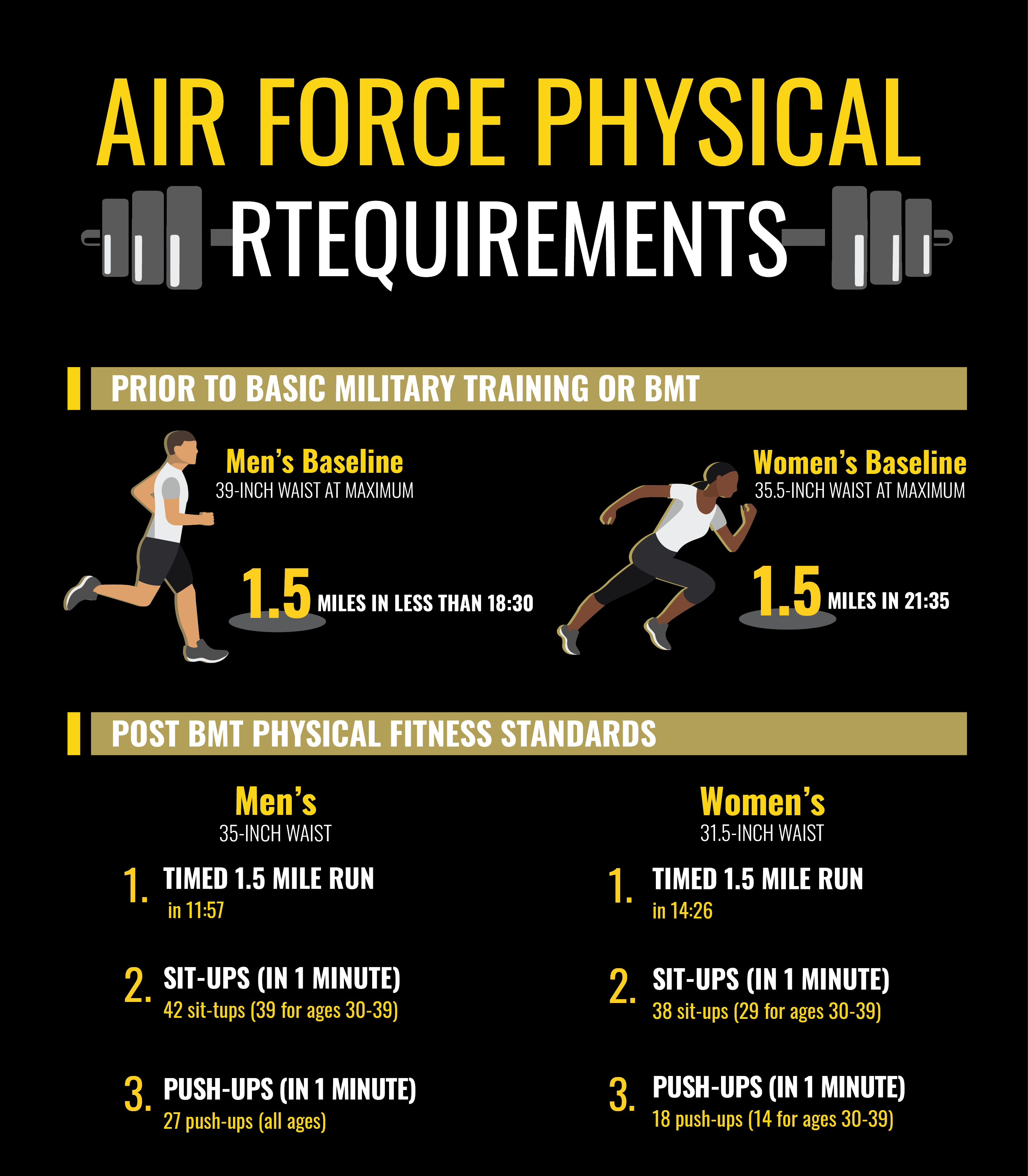 Air Force Basic Training Physical Requirements Infographic
