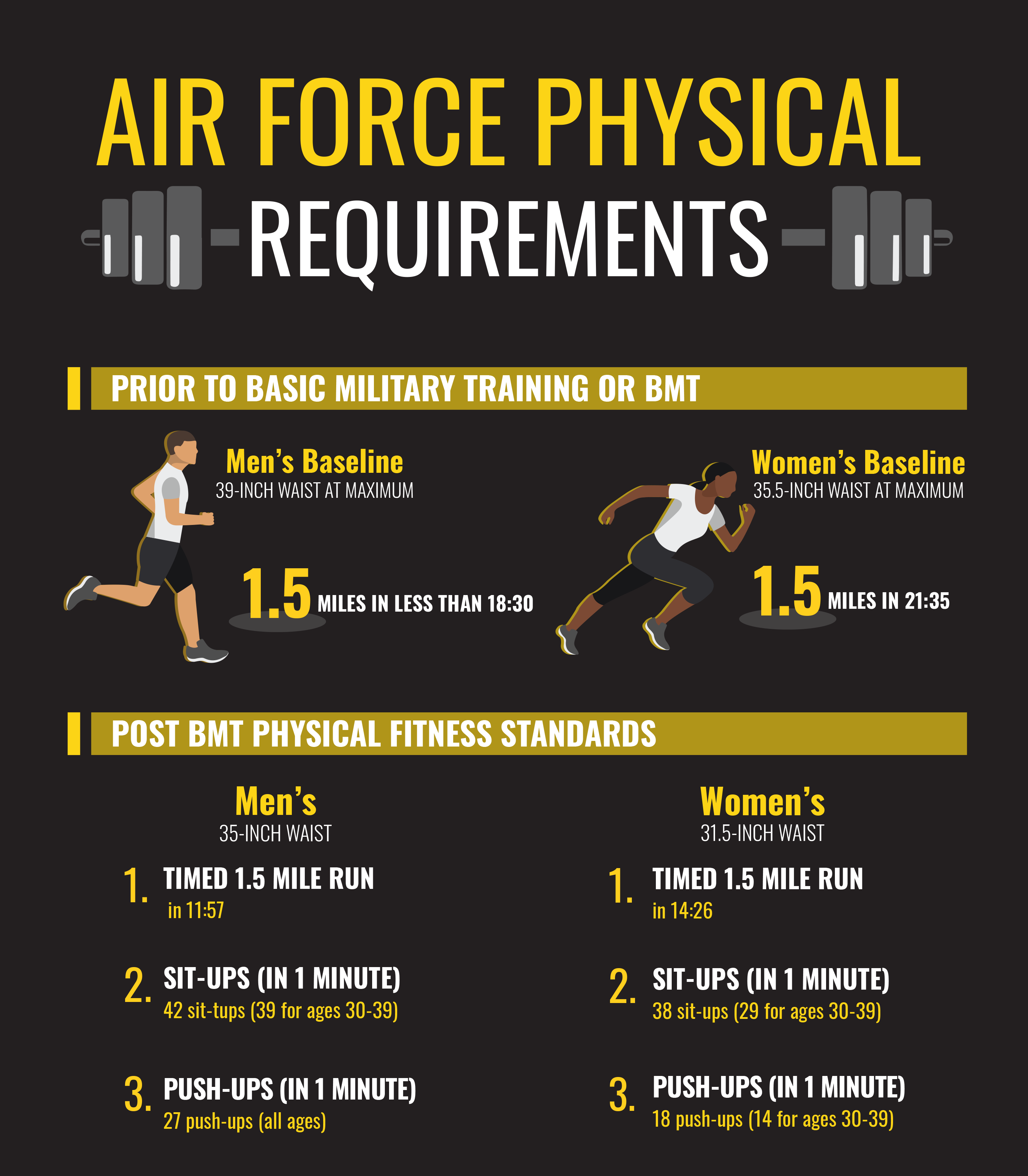 Air Force Basic Training Infographic