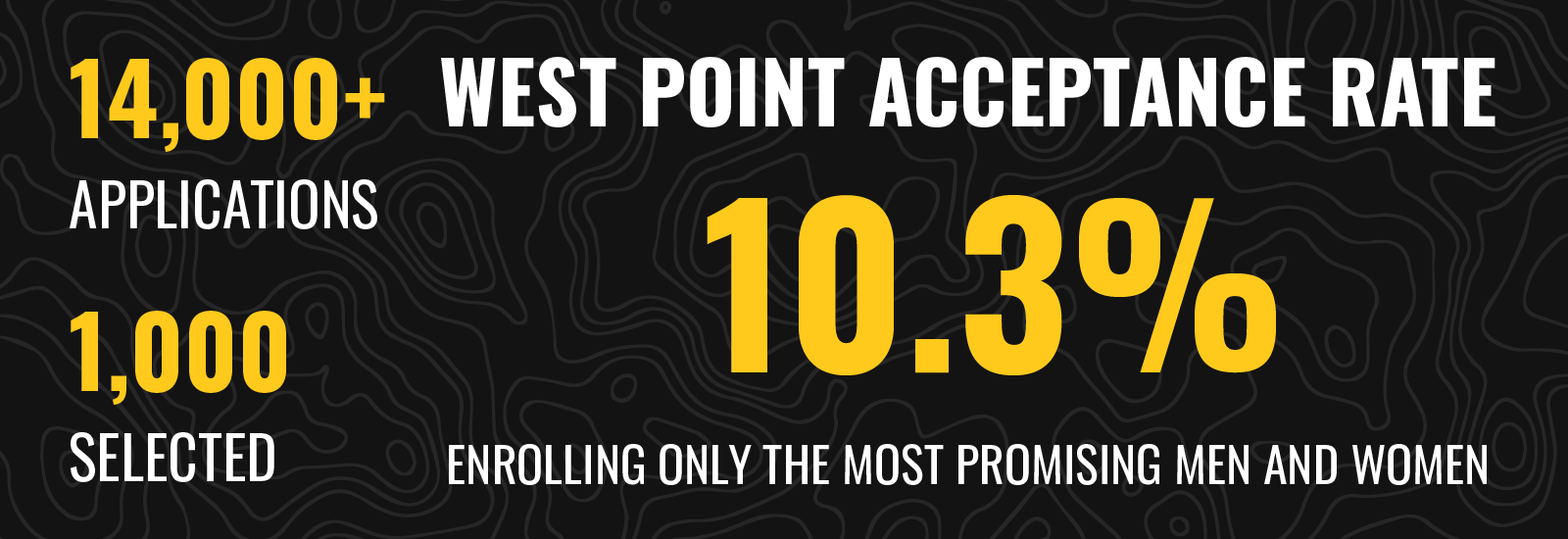 West Point has a 10.3% acceptance rate, where out of 14,000 applications only 1,000 candidates are selected.